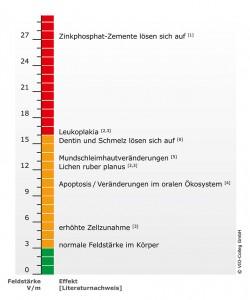 VIO-Abbildung_Feldstaerke_10x12cm_200dpi_web_20151110